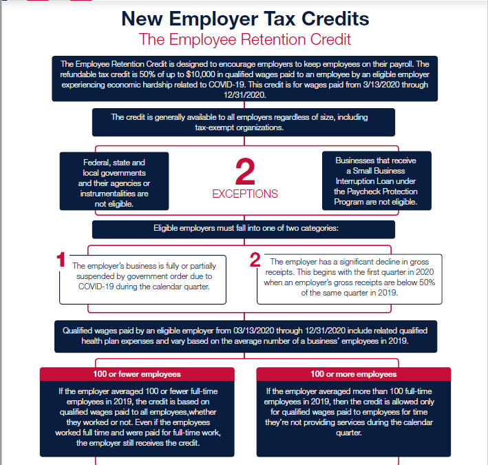 IRS to Provide More Coronavirus Tax Credit Guidance, Download Attached!