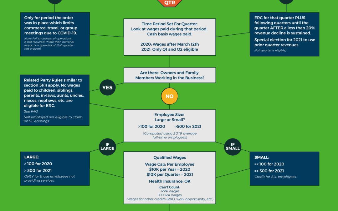 Employee Retention Credit Decision Tree